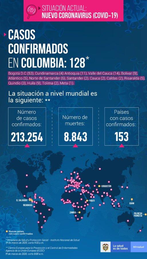 COVID 19 En Colombia Se Confirman Otros 20 Casos Y Sube A